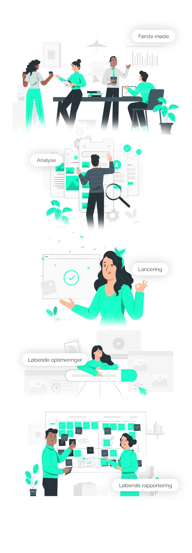Online markedsførings processen mobil