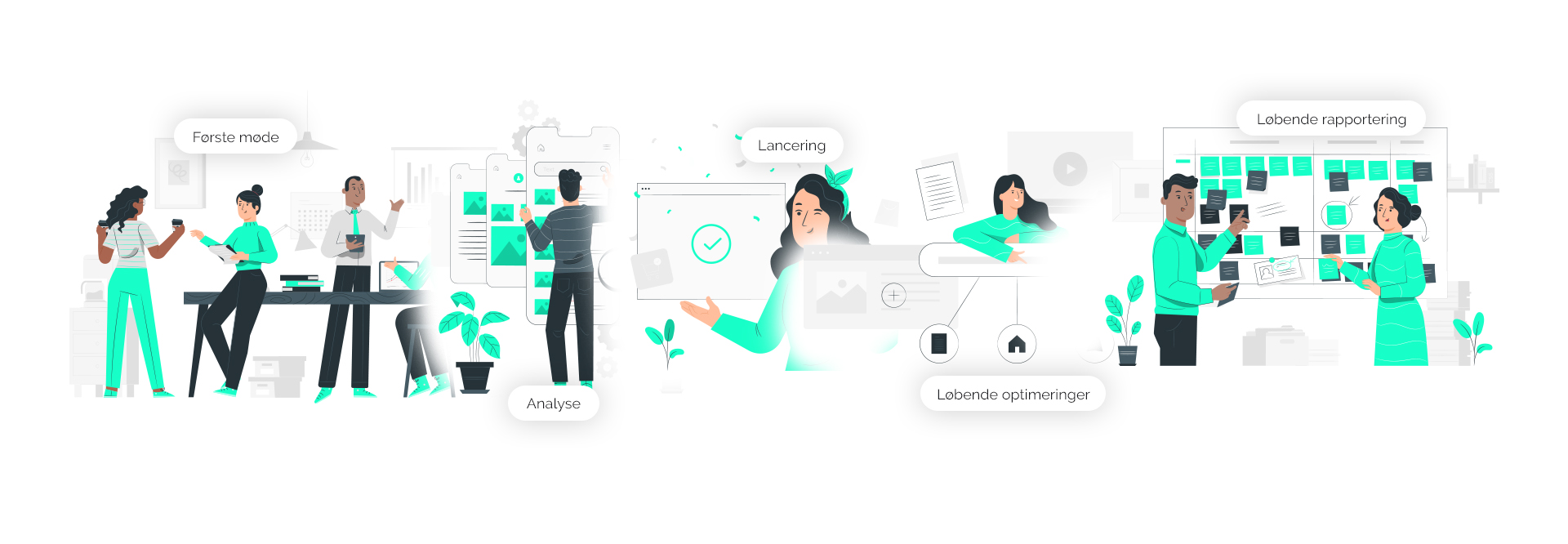Online markedsførings processen